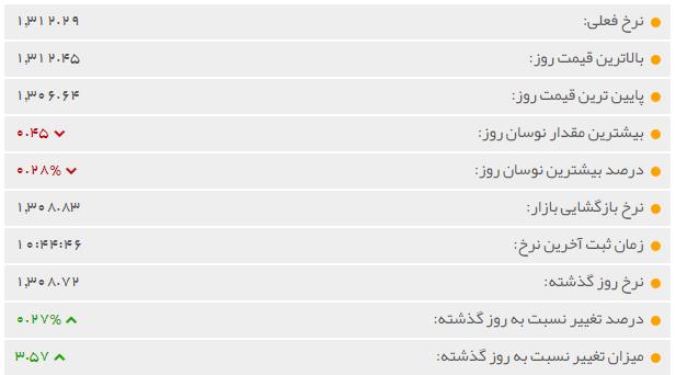 قیمت جهانی طلا امروز 23 بهمن 97