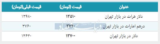 قیمت دلار در بازار امروز تهران ۱۳۹۸/۰۱/۳۱