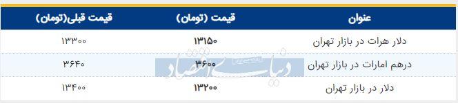 قیمت دلار در بازار امروز تهران چهارم تیر