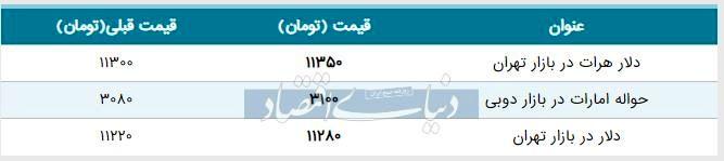 قیمت دلار در بازار امروز تهران ۱۳۹۸/۰۶/۰۷