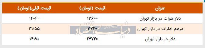 قیمت دلار در بازار امروز تهران ۱۳۹۸/۰۳/۰۷
