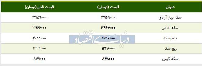 قیمت سکه امروز ۱۳۹۸/۰۷/۲۳   سکه امامی ارزان شد