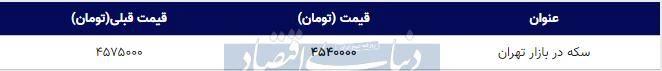 قیمت سکه در بازار امروز تهران ۱۳۹۸/۰۹/۱۶