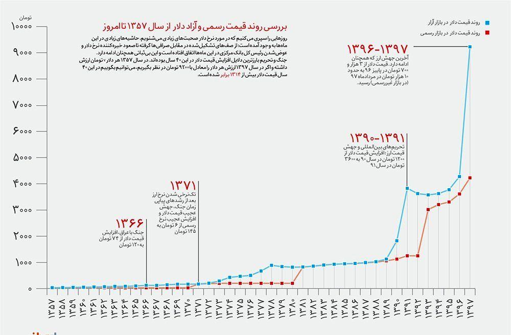 تاپ عید/11 فرودین/نرخ دلار در سال ۹۸ به کدام سمت سوق پیدا میکند؟