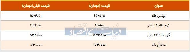 قیمت طلا امروز ۱۳۹۸/۰۸/۰۶  شیب تند افزایش قیمت