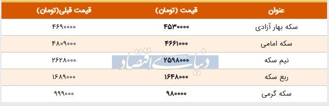 قیمت سکه امروز ۱۳۹۸/۰۲/۳۰  سکه امامی ارزان شد
