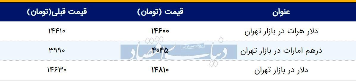 قیمت دلار در بازار امروز تهران ۱۳۹۸/۰۲/۱۴