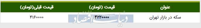 قیمت سکه در بازار امروز تهران ۱۳۹۸/۰۴/۳۰| ادامه روند افزایشی قیمت
