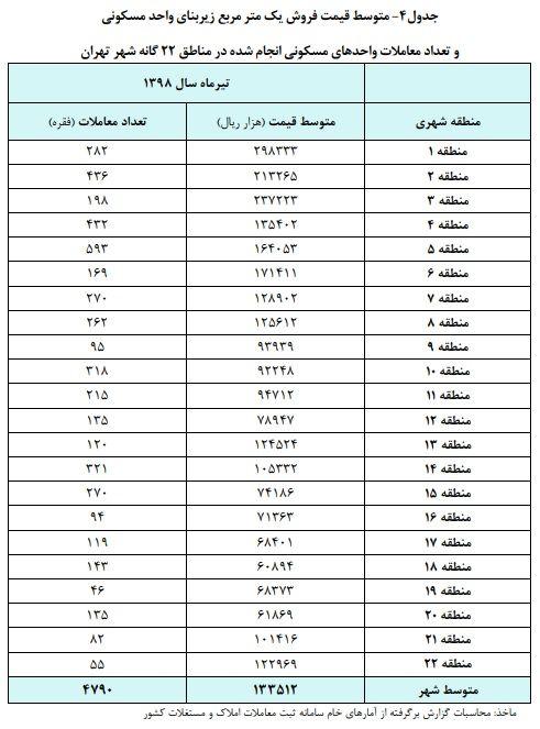 ارزانترین و گرانترین مناطق تهران در تیرماه/ کمترین معاملات مربوط به منطقه ۲۲