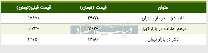 قیمت دلار در بازار امروز تهران ۱۳۹۸/۰۳/۱۲