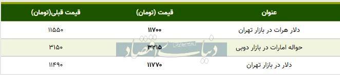 قیمت دلار در بازار امروز تهران ۱۳۹۸/۰۸/۲۲