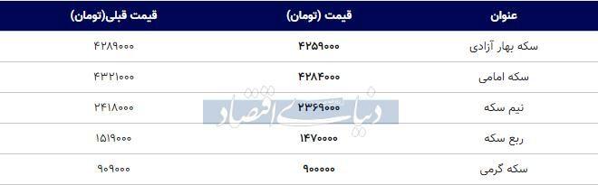 قیمت سکه امروز ۱۳۹۸/۰۹/۲۴| سکه بهار آزادی ارزان شد