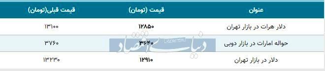 قیمت دلار در بازار امروز تهران ۱۳۹۸/۰۹/۲۱