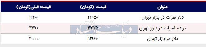 قیمت دلار در بازار امروز تهران ۱۳۹۸/۰۵/۱۲  سقوط دلار به کانال ۱۱ هزار تومان
