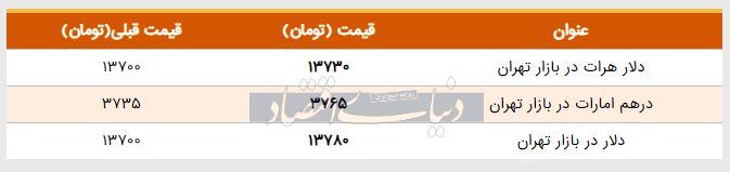 قیمت دلار در بازار امروز تهران ۱۳۹۸/۰۳/۰۹