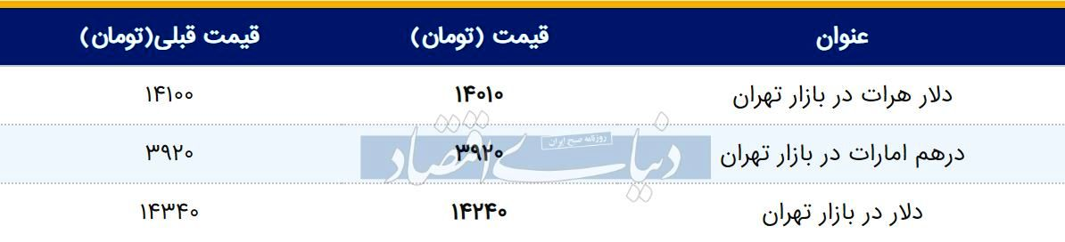 قیمت دلار در بازار امروز تهران ۱۳۹۸/۰۲/۱۰
