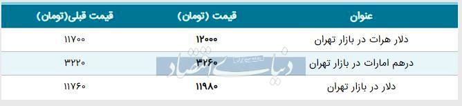 قیمت دلار در بازار امروز تهران ۱۳۹۸/۰۴/۲۷| بازگشت دلار به کانال ۱۱ هزار تومان