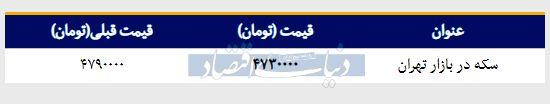 قیمت سکه در بازار امروز تهران ۱۳۹۸/۰۱/۲۹