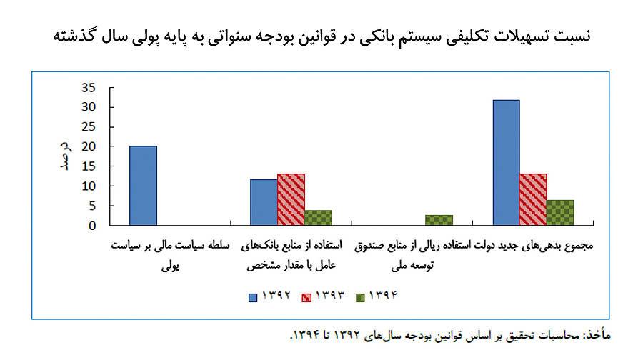 راز تورم دو رقمی در ایران