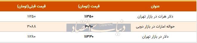 قیمت دلار در بازار امروز تهران ۱۳۹۸/۰۸/۱۱