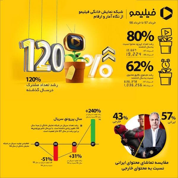 120 درصد رشد مشترک برای تماشای آنلاین فیلم و سریال