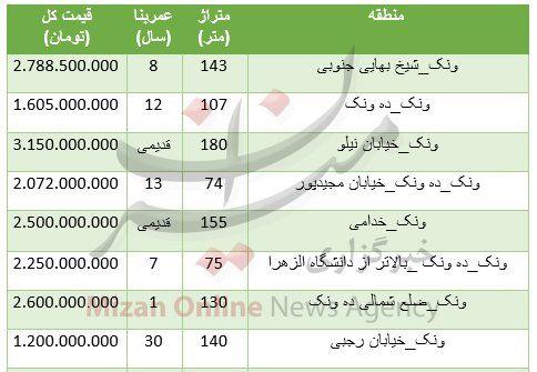 قیمت مسکن در منطقه ونک