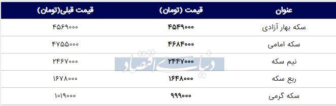 قیمت سکه امروز ۱۳۹۸/۰۳/۲۷ | افت قیمت سکه امامی