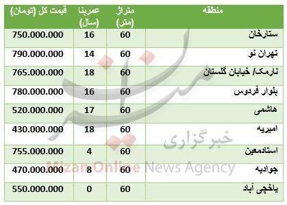 قیمت آپارتمانهای ۶۰ متری در تهران