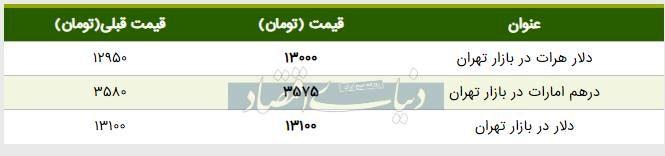 قیمت دلار در بازار امروز تهران ۱۳۹۸/۰۳/۲۲
