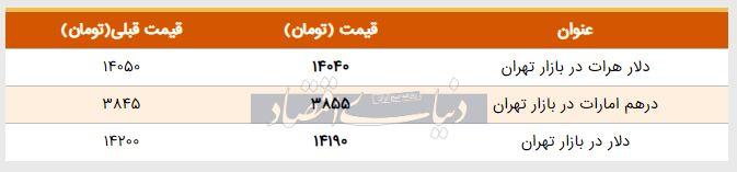 قیمت دلار در بازار امروز تهران ۱۳۹۸/۰۳/۰۵
