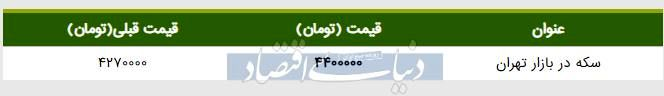 قیمت سکه در بازار امروز تهران ۱۳۹۸/۰۵/۰۱