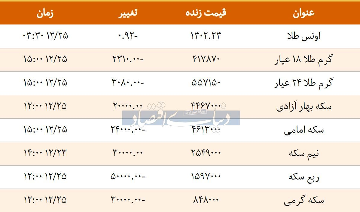 قیمت سکه امروز ۱۳۹۷/۱۲/۲۵ | بهار آزادی گران شد، امامی ارزان