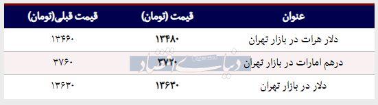 قیمت دلار در بازار امروز تهران ۱۳۹۸/۰۱/۲۹