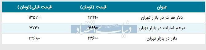قیمت دلار در بازار امروز تهران ۱۳۹۸/۰۳/۲۵