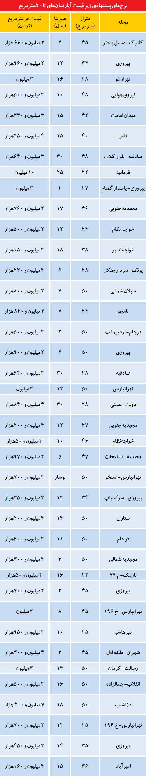 آپارتمانهای کوچکمتراژ زیر قیمت در تهران