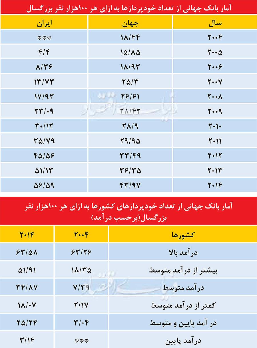 هر 2014 ایرانی، یک خودپرداز