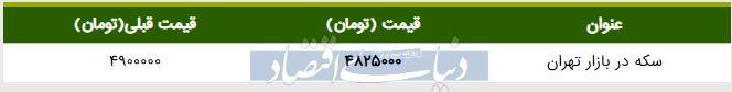قیمت سکه در بازار امروز تهران ۱۳۹۸/۰۲/۲۹