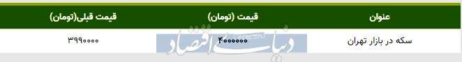 قیمت سکه در بازار امروز تهران ۱۳۹۸/۰۸/۱۲