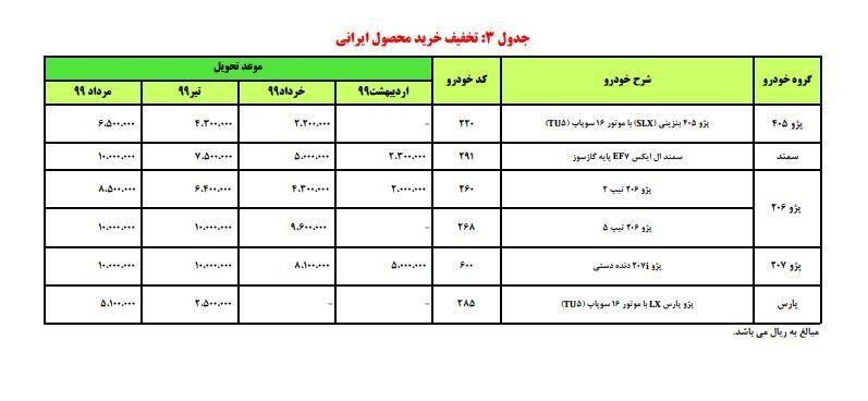 جدول تخفیف محصولات ایرانی
