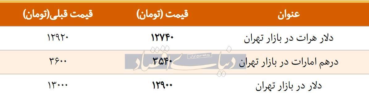 قیمت دلار در بازار امروز تهران 1397/12/21 | ورود به کانال 12 هزار تومان