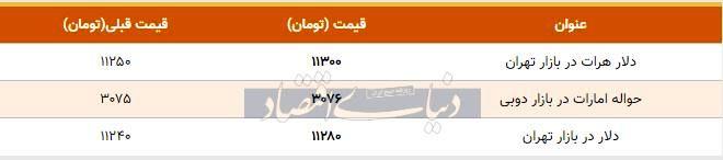 قیمت دلار در بازار امروز تهران ۱۳۹۸/۰۸/۰۶| افزایش قیمت