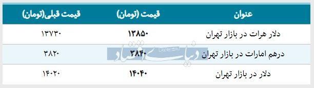 قیمت دلار در بازار امروز تهران ۱۳۹۸/۰۲/۰۵