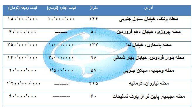 اجاره یک واحد مسکونی در مناطق مختلف تهران چقدر هزینه دارد؟ + قیمت