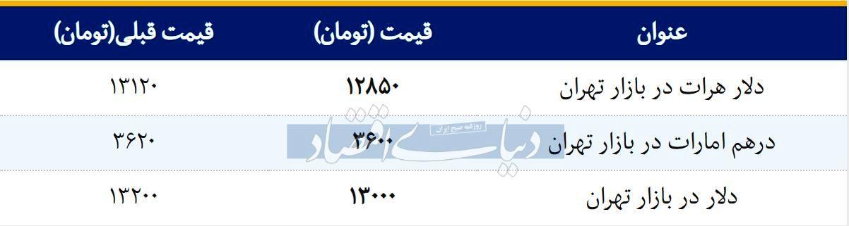 قیمت دلار در بازار امروز تهران 1397/12/20