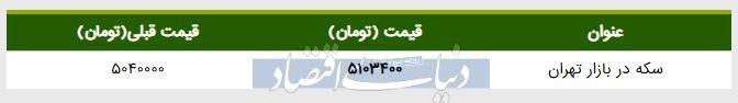 قیمت سکه در بازار امروز تهران ۱۳۹۸/۰۲/۱۶