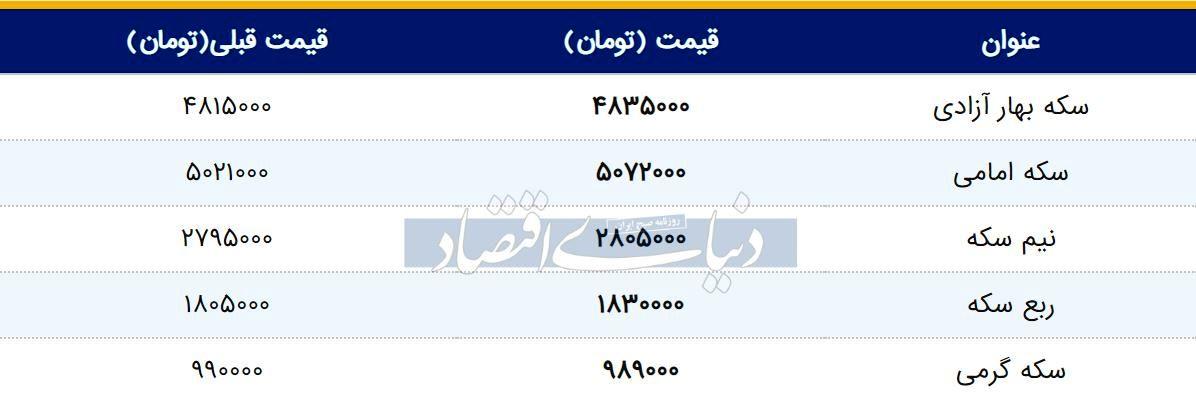 قیمت سکه امروز ۱۳۹۸/۰۲/۱۴ | سکه امامی گران شد