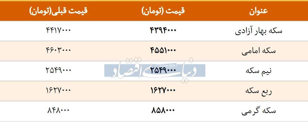 قیمت سکه امروز ۱۳۹۷/۱۲/۲۶ | ریزش قیمت در بازار