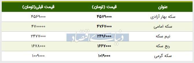قیمت سکه امروز ۱۳۹۸/۰۳/۲۶ | قیمت سکه امامی بالا رفت