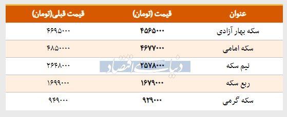قیمت سکه امروز ۱۳۹۸/۰۱/۲۷ | افت قیمت ربعسکه
