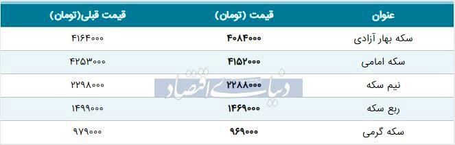 قیمت سکه امروز ۱۳۹۸/۰۵/۰۶   کاهش شدید قیمتها